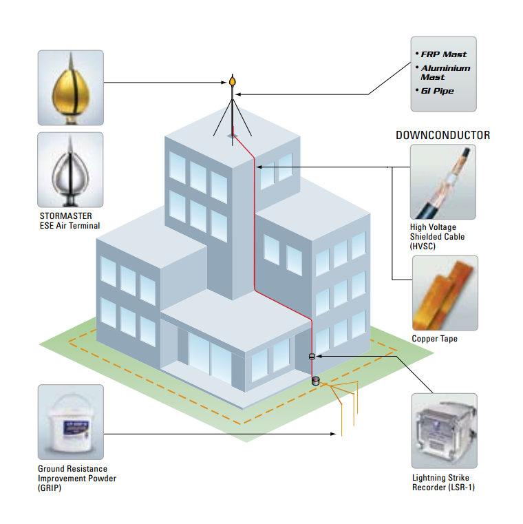 Lighting Cathodic Protection System Cas Systems